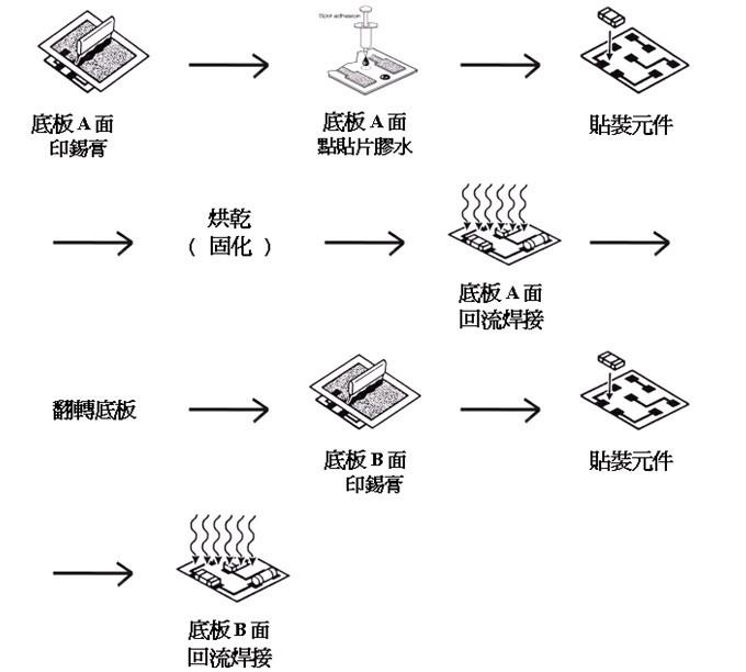 表面贴装技术工艺流程